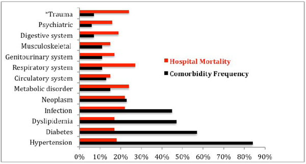 Hospital mortality among elderly patients admitted with comorbidities frequency and hospital mortality rate fandeluxe Choice Image