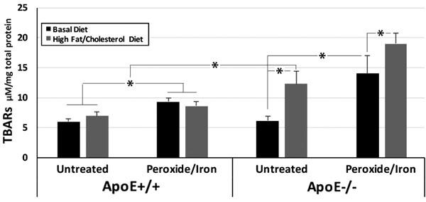 high fat diet high cholesterol